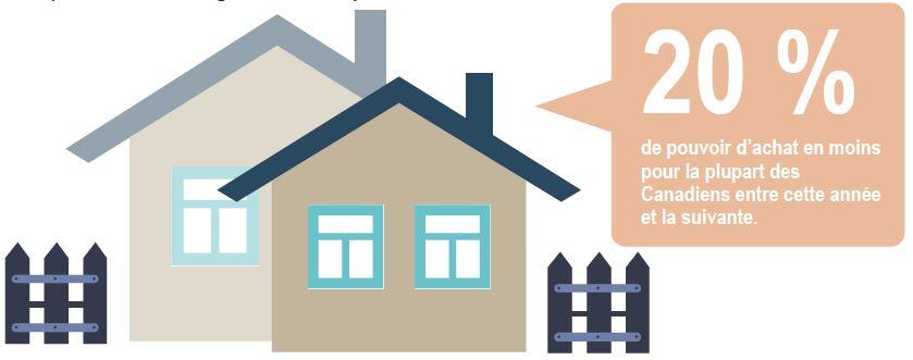 immobilier 20% de moins en pouvoir d'achat en 2018