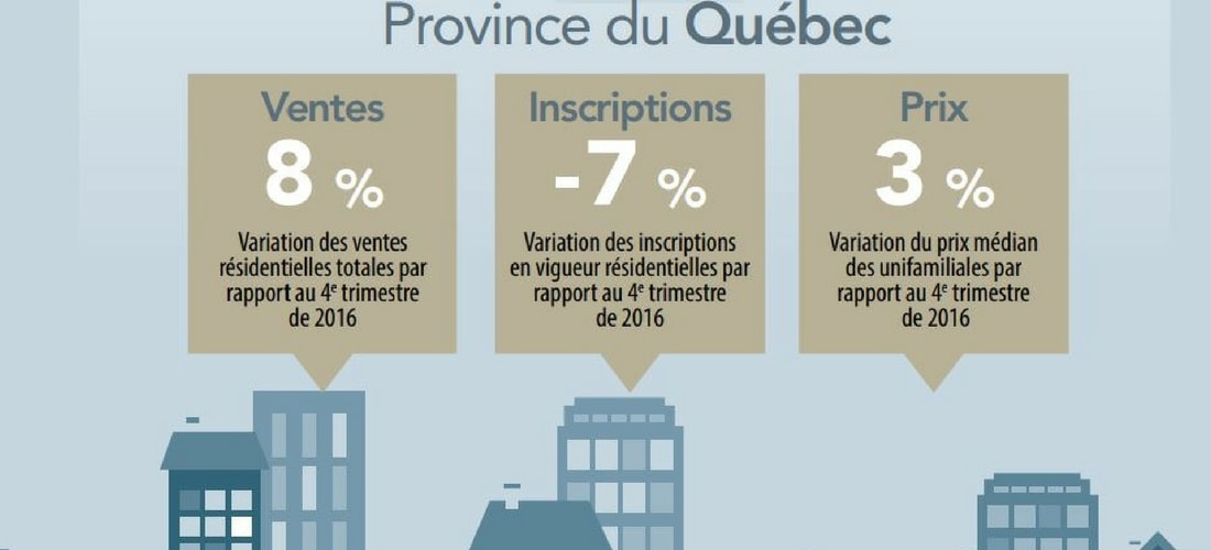 résultats immobiliers 2017