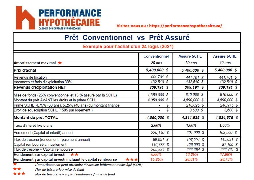 pret-conventionnel-vs-pret-assure