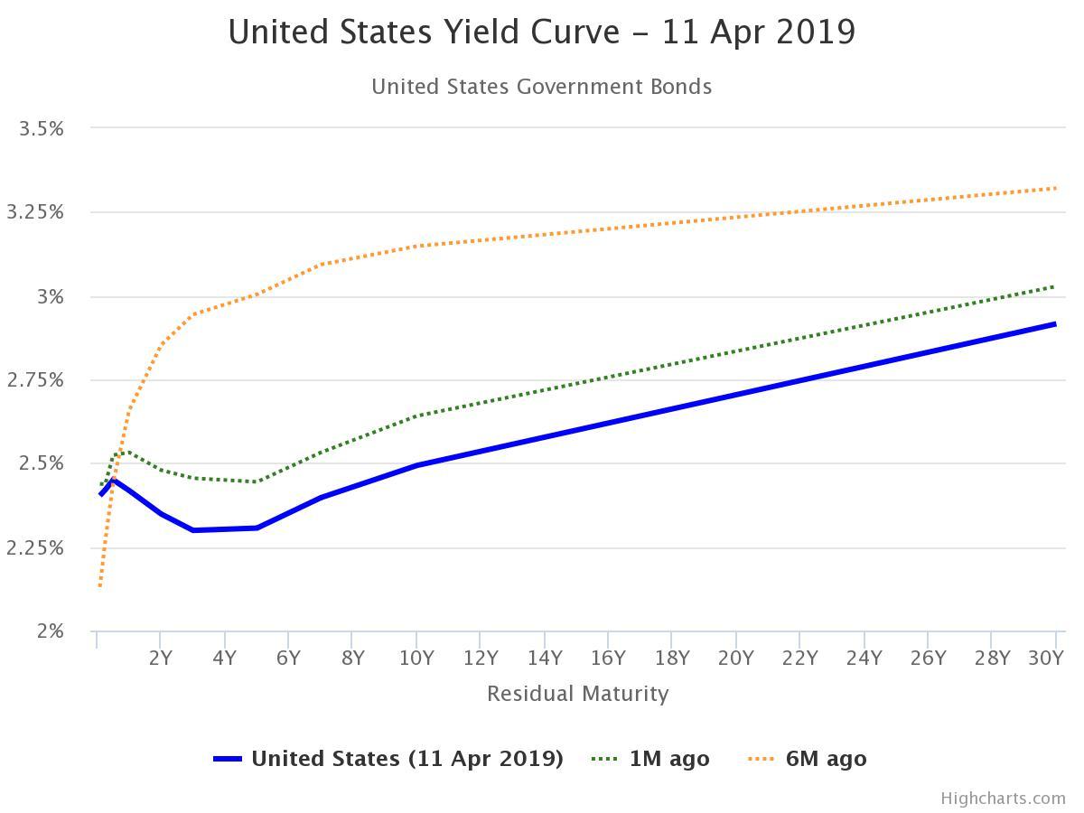 Courbe de rendement obligataires Américaine